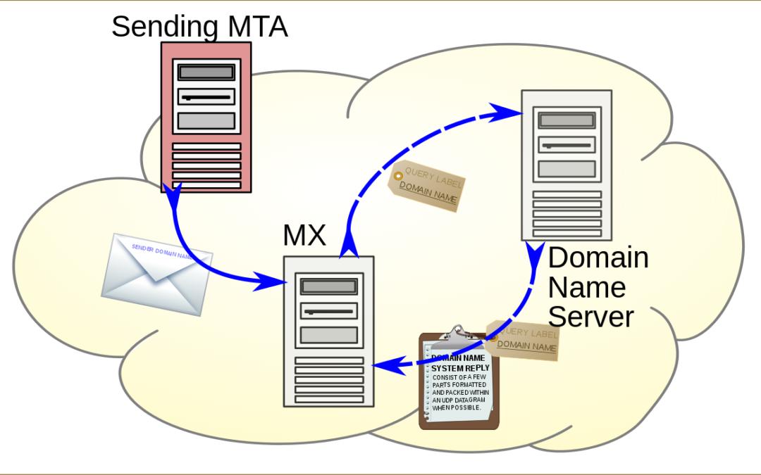 Cómo evitar que tus campañas acaben en SPAM: configura el dominio SPF